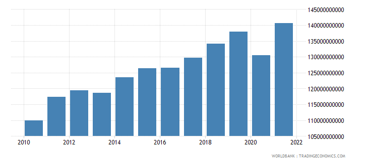 morocco manufacturing value added constant lcu wb data