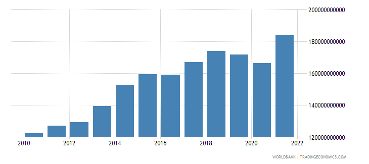 morocco manufacturing value added current lcu wb data