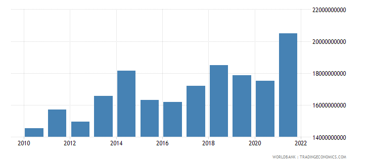 morocco manufacturing value added us dollar wb data