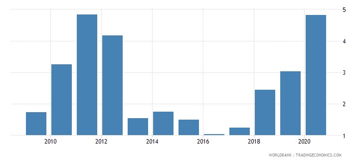 morocco merchandise exports by the reporting economy residual percent of total merchandise exports wb data