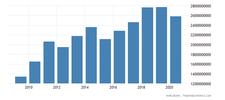 morocco merchandise exports by the reporting economy us dollar wb data