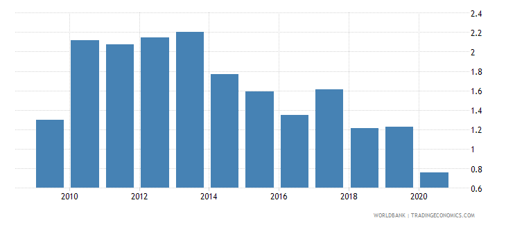 morocco merchandise exports to developing economies in east asia  pacific percent of total merchandise exports wb data