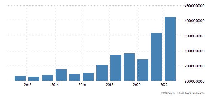 morocco merchandise exports us dollar wb data