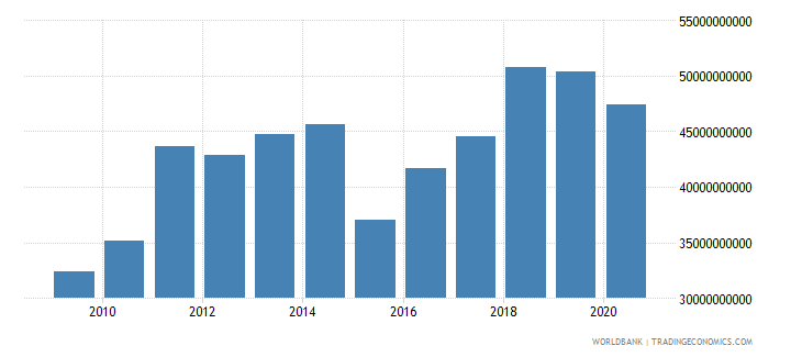morocco merchandise imports by the reporting economy us dollar wb data