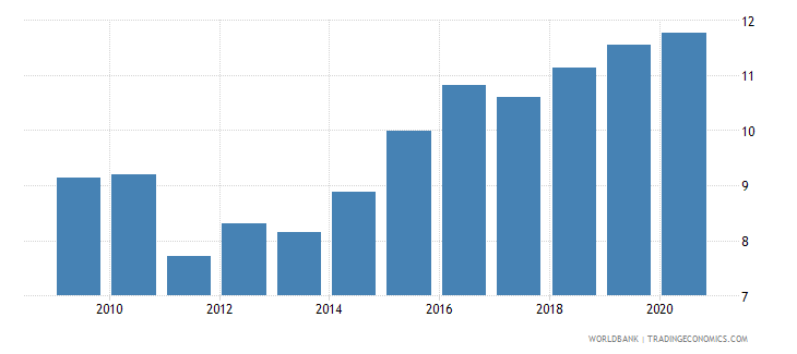 morocco merchandise imports from developing economies in east asia  pacific percent of total merchandise imports wb data