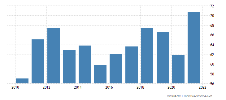 morocco merchandise trade percent of gdp wb data