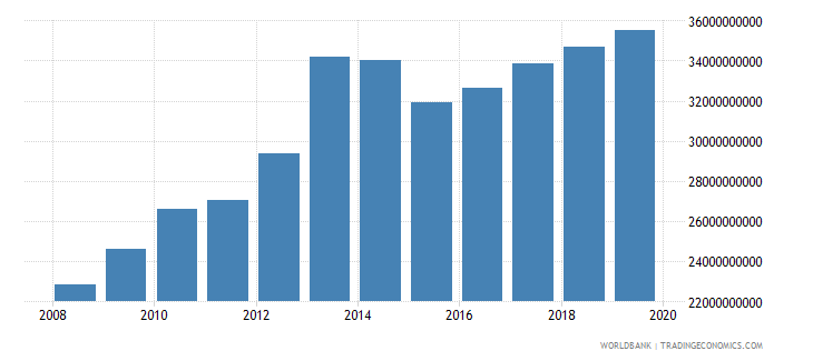 morocco military expenditure current lcu wb data