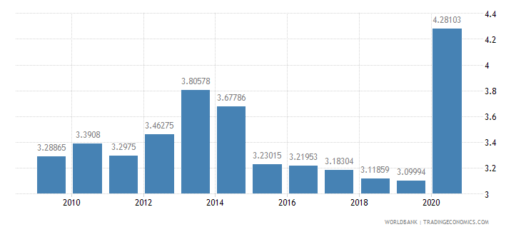 morocco military expenditure percent of gdp wb data