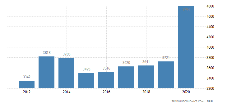 Morocco Military Expenditure