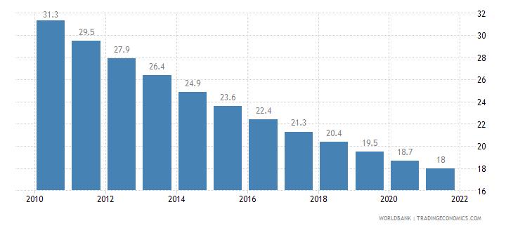 morocco mortality rate under 5 per 1 000 wb data