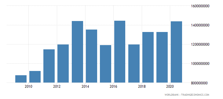 morocco multilateral debt service tds us dollar wb data