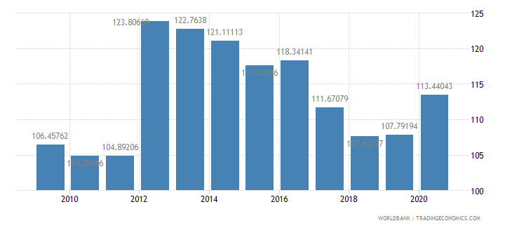morocco net barter terms of trade index 2000  100 wb data