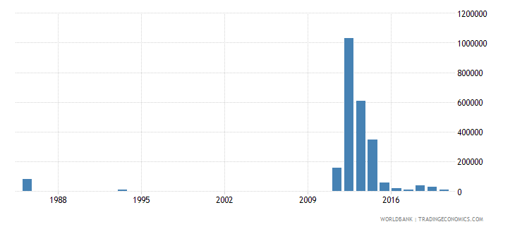 morocco net bilateral aid flows from dac donors australia us dollar wb data