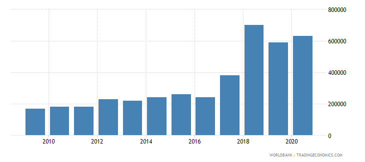 morocco net bilateral aid flows from dac donors austria us dollar wb data