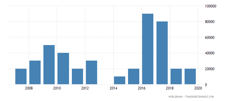 morocco net bilateral aid flows from dac donors czech republic current us$ wb data