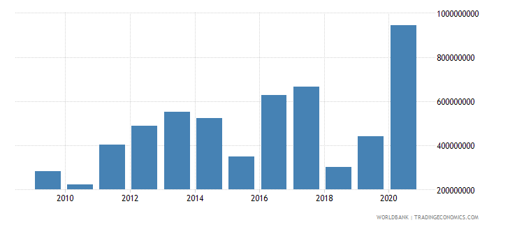 morocco net bilateral aid flows from dac donors european commission us dollar wb data