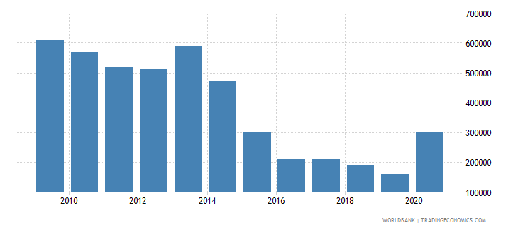 morocco net bilateral aid flows from dac donors finland us dollar wb data