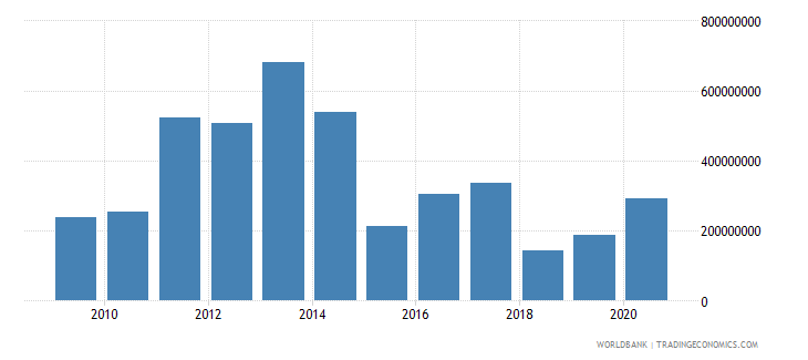 morocco net bilateral aid flows from dac donors france us dollar wb data