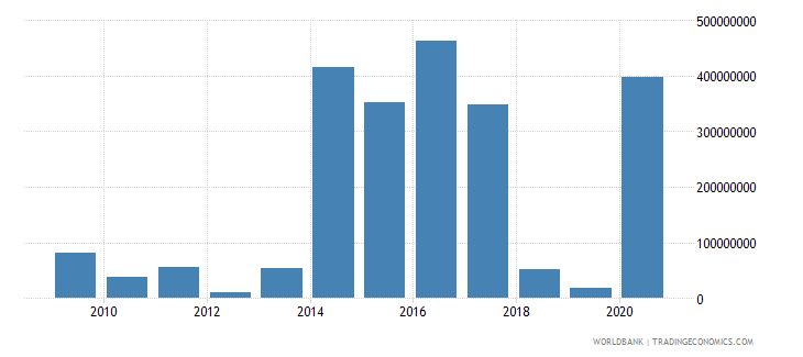 morocco net bilateral aid flows from dac donors germany us dollar wb data