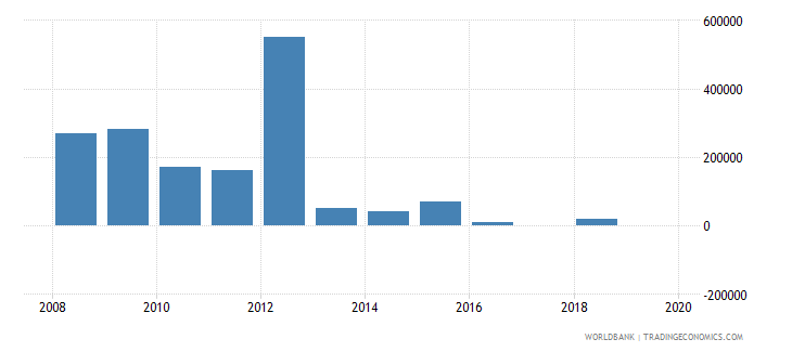 morocco net bilateral aid flows from dac donors greece us dollar wb data