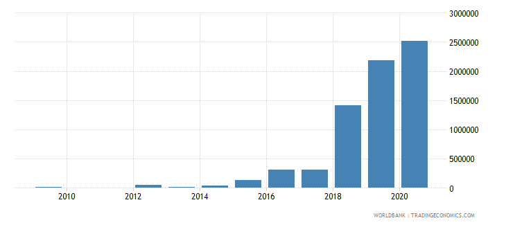 morocco net bilateral aid flows from dac donors hungary current us$ wb data