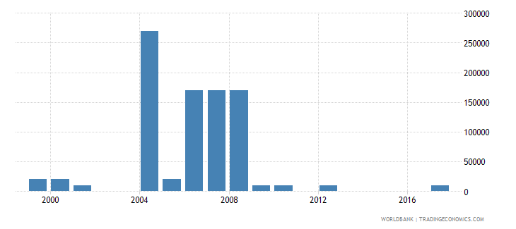 morocco net bilateral aid flows from dac donors ireland us dollar wb data