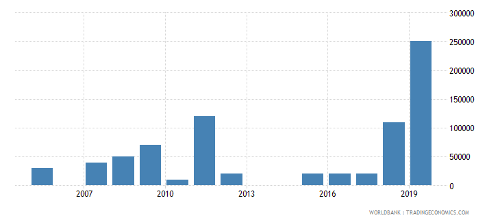 morocco net bilateral aid flows from dac donors poland current us$ wb data
