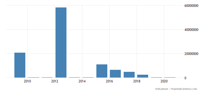 morocco net bilateral aid flows from dac donors portugal us dollar wb data