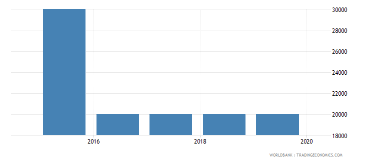 morocco net bilateral aid flows from dac donors slovenia current us$ wb data