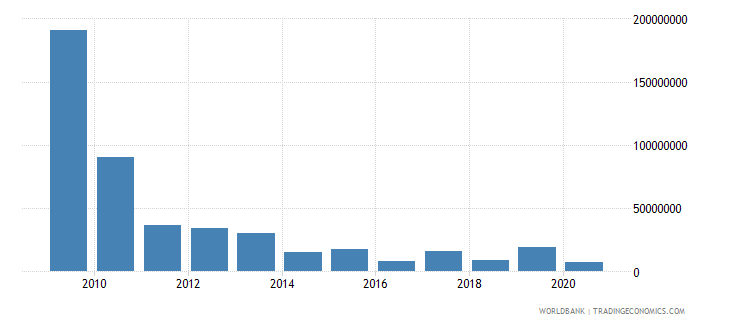 morocco net bilateral aid flows from dac donors spain us dollar wb data