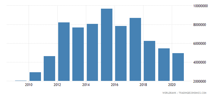 morocco net bilateral aid flows from dac donors switzerland us dollar wb data