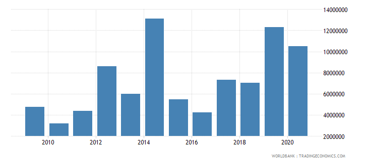 morocco net bilateral aid flows from dac donors united kingdom us dollar wb data