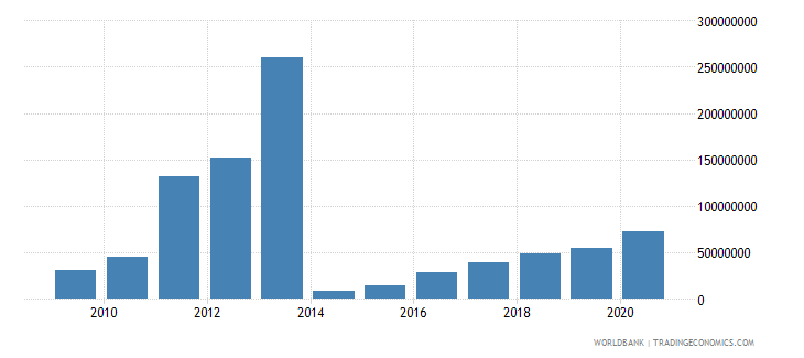 morocco net bilateral aid flows from dac donors united states us dollar wb data