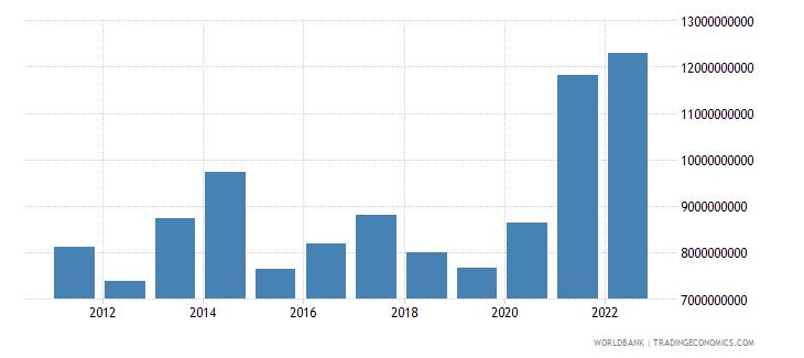 morocco net current transfers bop us dollar wb data