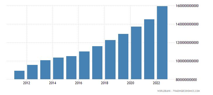 morocco net domestic credit current lcu wb data