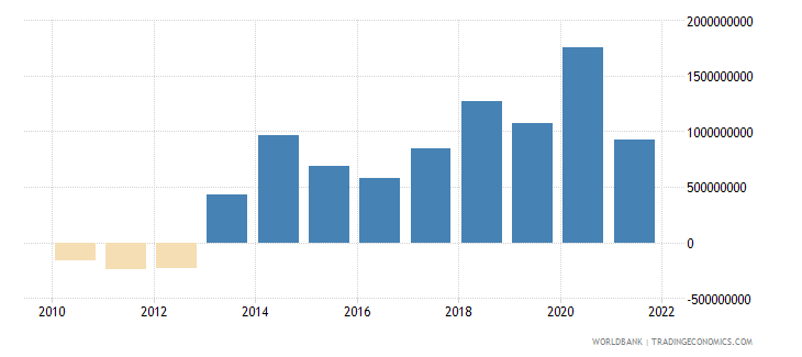 morocco net errors and omissions adjusted bop us dollar wb data