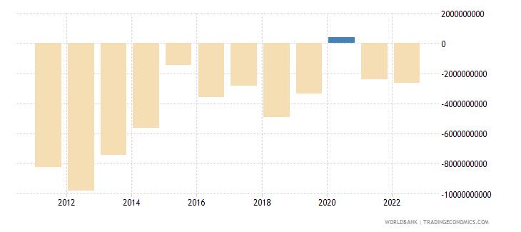 morocco net financial account bop current us$ wb data