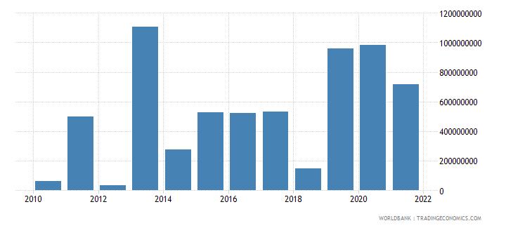 morocco net financial flows ibrd nfl us dollar wb data