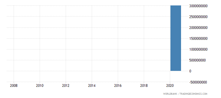 morocco net financial flows imf nonconcessional nfl us dollar wb data