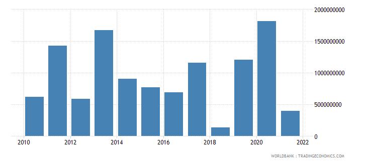 morocco net financial flows multilateral nfl us dollar wb data