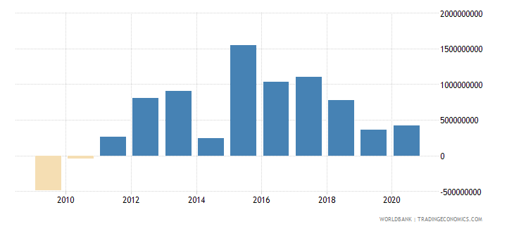 morocco net flows on external debt private nonguaranteed png nfl us dollar wb data