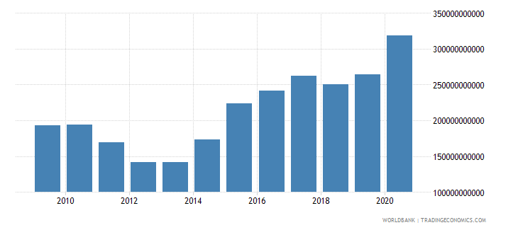 morocco net foreign assets current lcu wb data