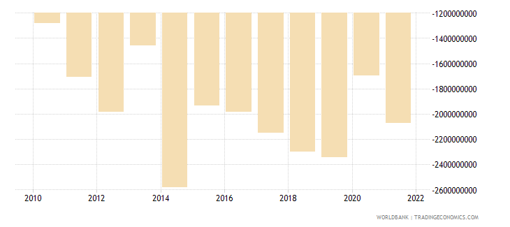 morocco net income from abroad us dollar wb data