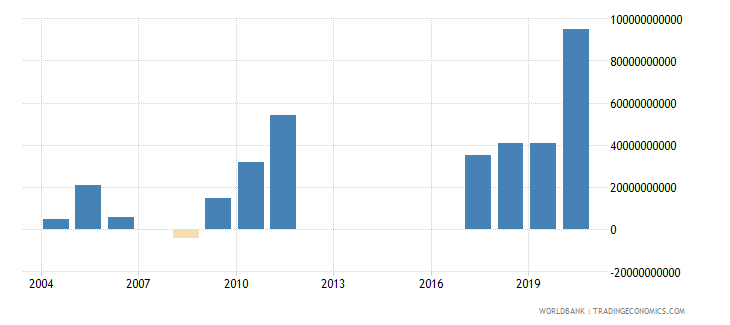 morocco net incurrence of liabilities total current lcu wb data