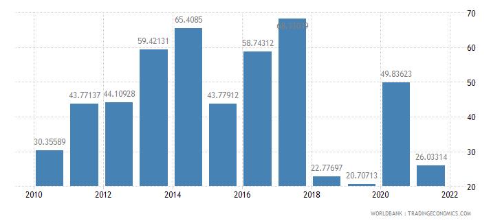 morocco net oda received per capita us dollar wb data