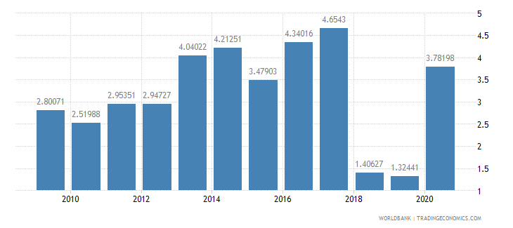 morocco net oda received percent of imports of goods and services wb data