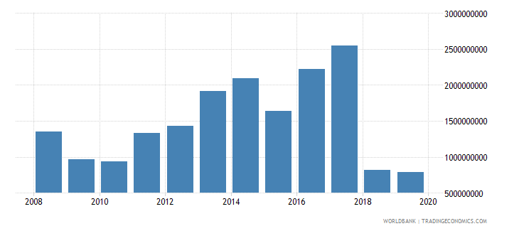 morocco net official development assistance and official aid received constant 2007 us dollar wb data