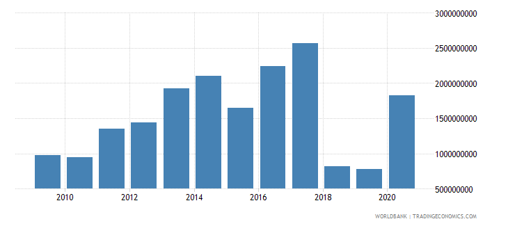 morocco net official development assistance received constant 2007 us dollar wb data