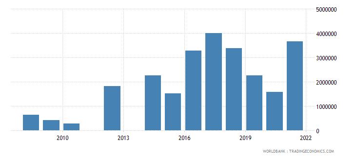 morocco net official flows from un agencies unhcr us dollar wb data