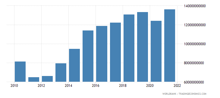 morocco net taxes on products current lcu wb data